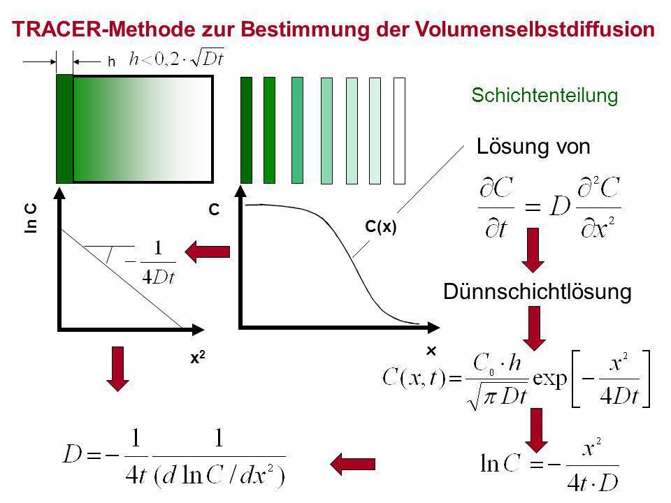 C x C(x) Lösung von Dünnschichtlösung x2x2 ln C TRACER-Methode zur Bestimmung der Volumenselbstdiffusion Schichtenteilung h