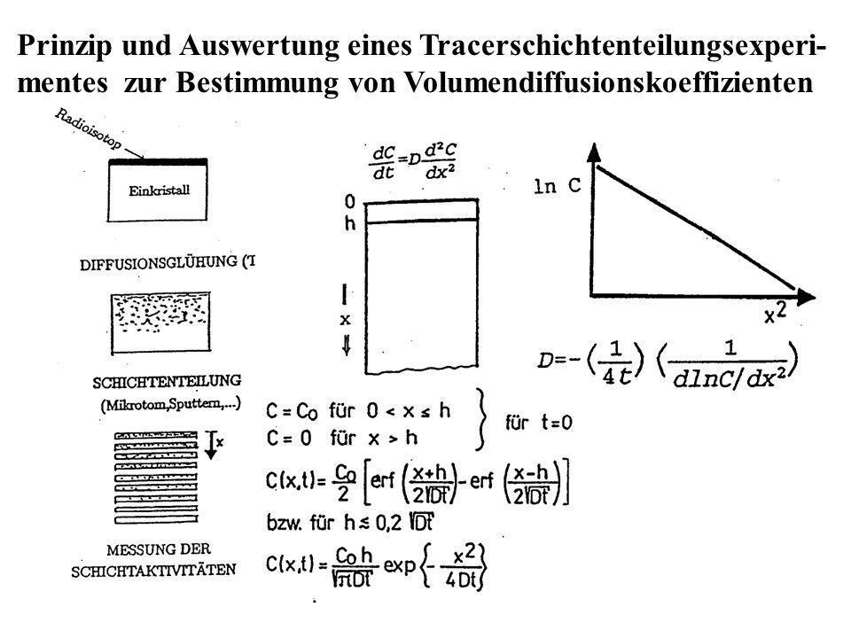 Prinzip und Auswertung eines Tracerschichtenteilungsexperi- mentes zur Bestimmung von Volumendiffusionskoeffizienten