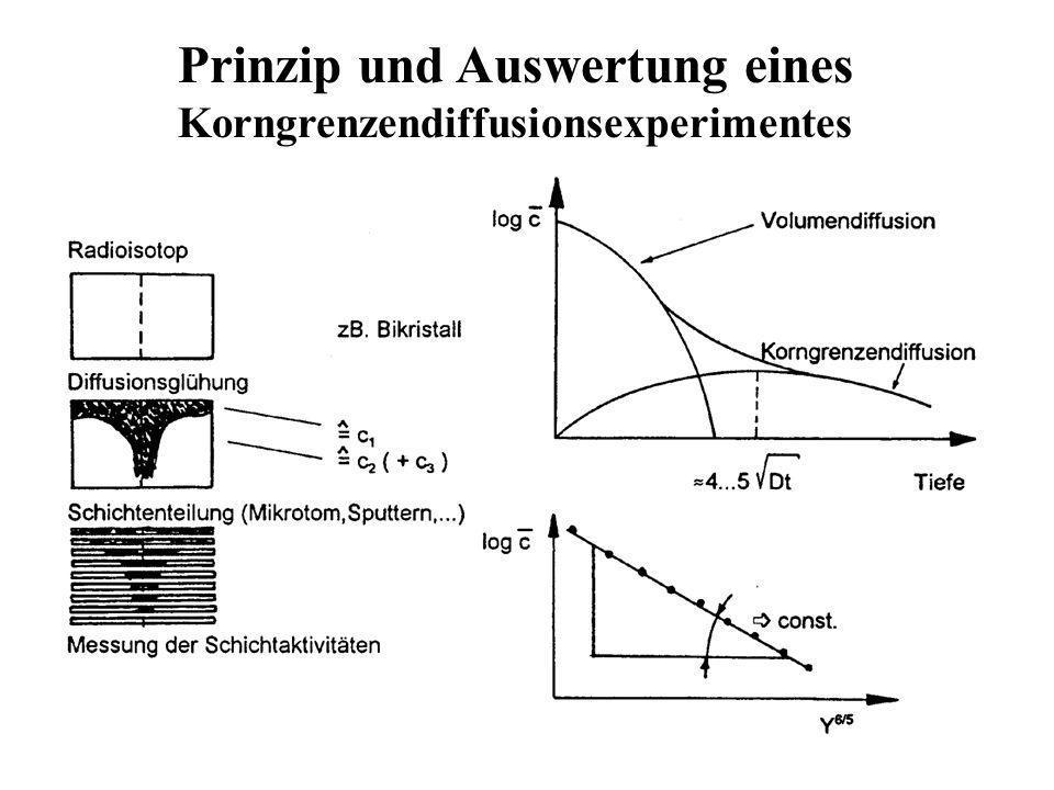 Prinzip und Auswertung eines Korngrenzendiffusionsexperimentes