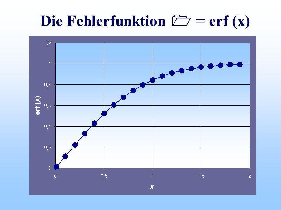 Die Fehlerfunktion = erf (x)