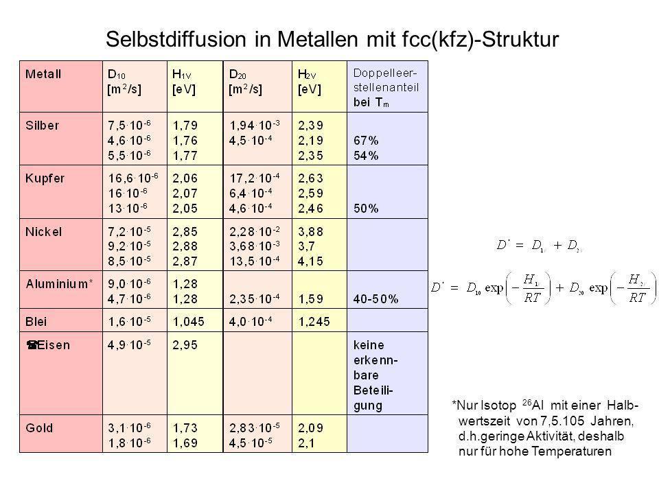 Selbstdiffusion in Metallen mit fcc(kfz)-Struktur *Nur Isotop 26 Al mit einer Halb- wertszeit von 7,5.105 Jahren, d.h.geringe Aktivität, deshalb nur f