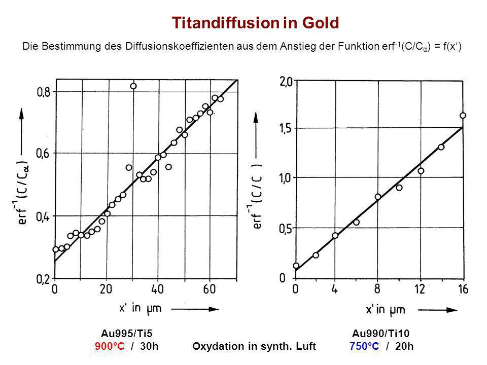 Die Bestimmung des Diffusionskoeffizienten aus dem Anstieg der Funktion erf -1 (C/C α ) = f(x) Titandiffusion in Gold Au995/Ti5 Au990/Ti10 900°C / 30h