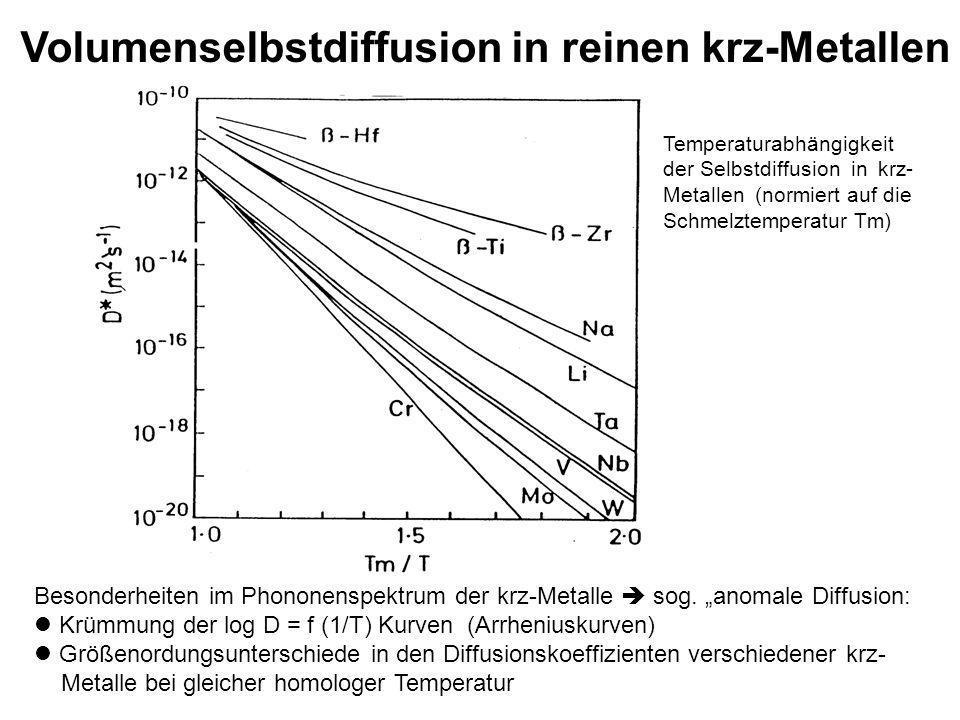 Volumenselbstdiffusion in reinen krz-Metallen Besonderheiten im Phononenspektrum der krz-Metalle sog. anomale Diffusion: Krümmung der log D = f (1/T)