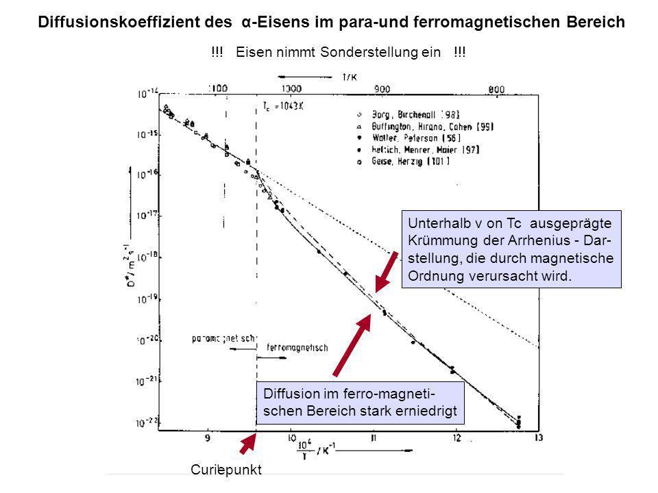 Diffusionskoeffizient des α-Eisens im para-und ferromagnetischen Bereich Curiepunkt Diffusion im ferro-magneti- schen Bereich stark erniedrigt Unterha