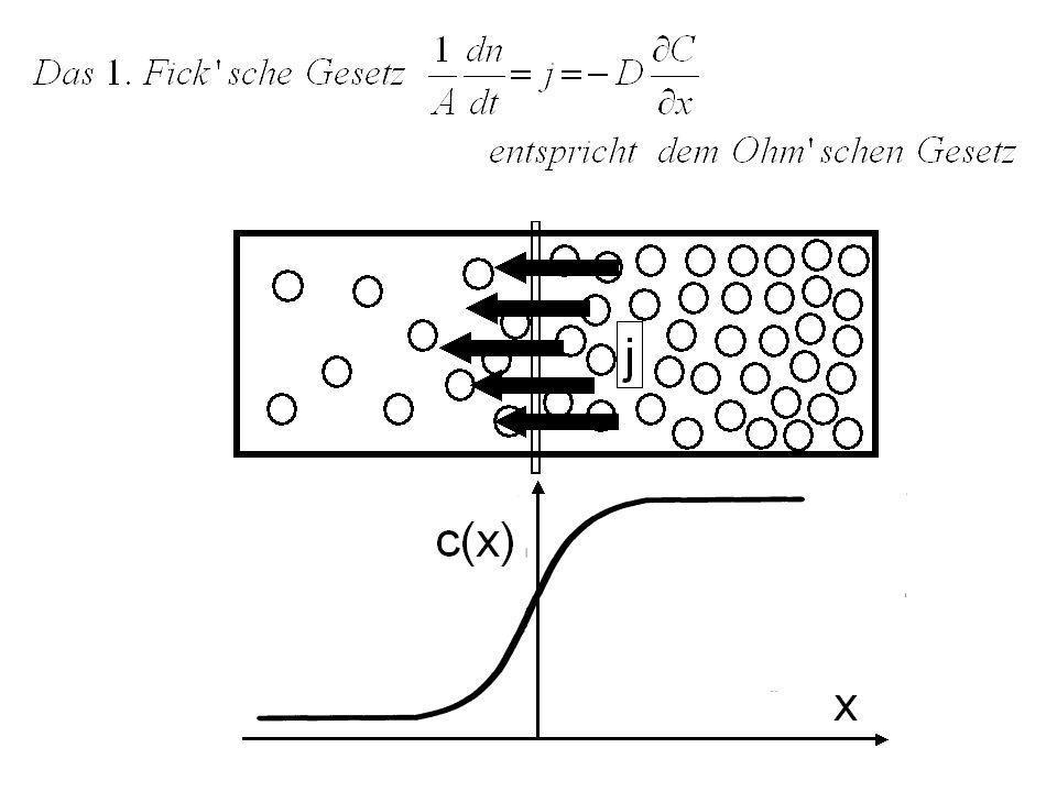 Selbstdiffusion in Metallen und Legierungen Metalle Legierungenamorphe Legierungen verdünnte Legierungen höhere Legierungen Metalle mit fcc (kfz)-Struktur Metalle mit bcc- (krz)-Struktur Au, Ag, Cu Ni, Al, -Fe Alkalimetalle Li, Na, K ausgepr.
