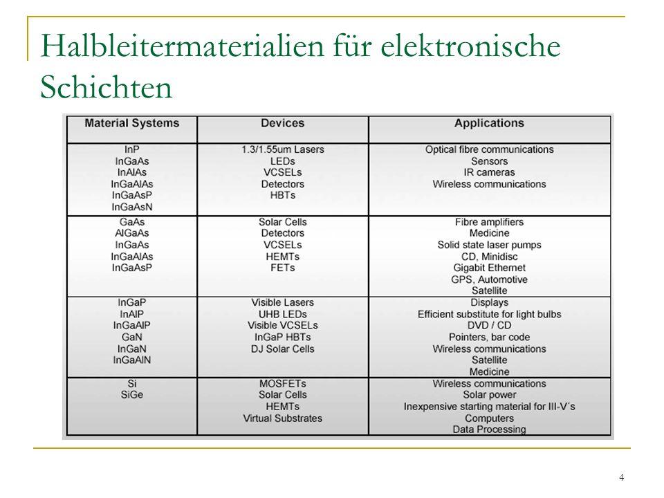 4 Halbleitermaterialien für elektronische Schichten