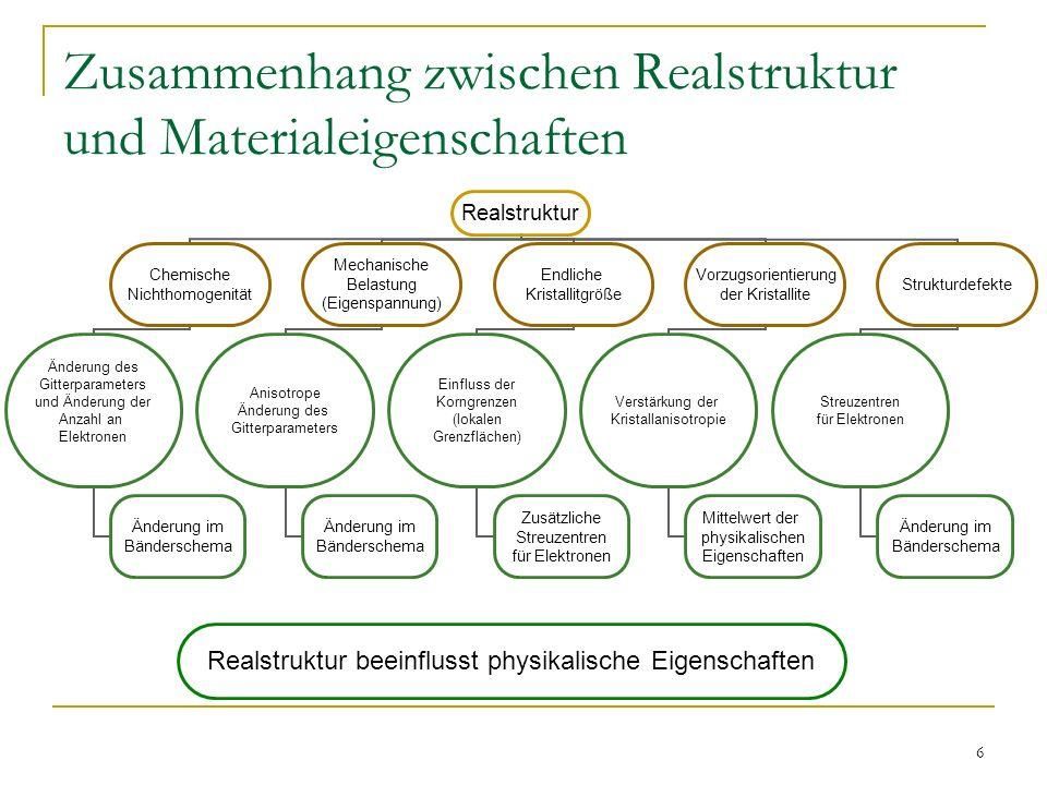 6 Zusammenhang zwischen Realstruktur und Materialeigenschaften Realstruktur Chemische Nichthomogenität Änderung des Gitterparameters und Änderung der
