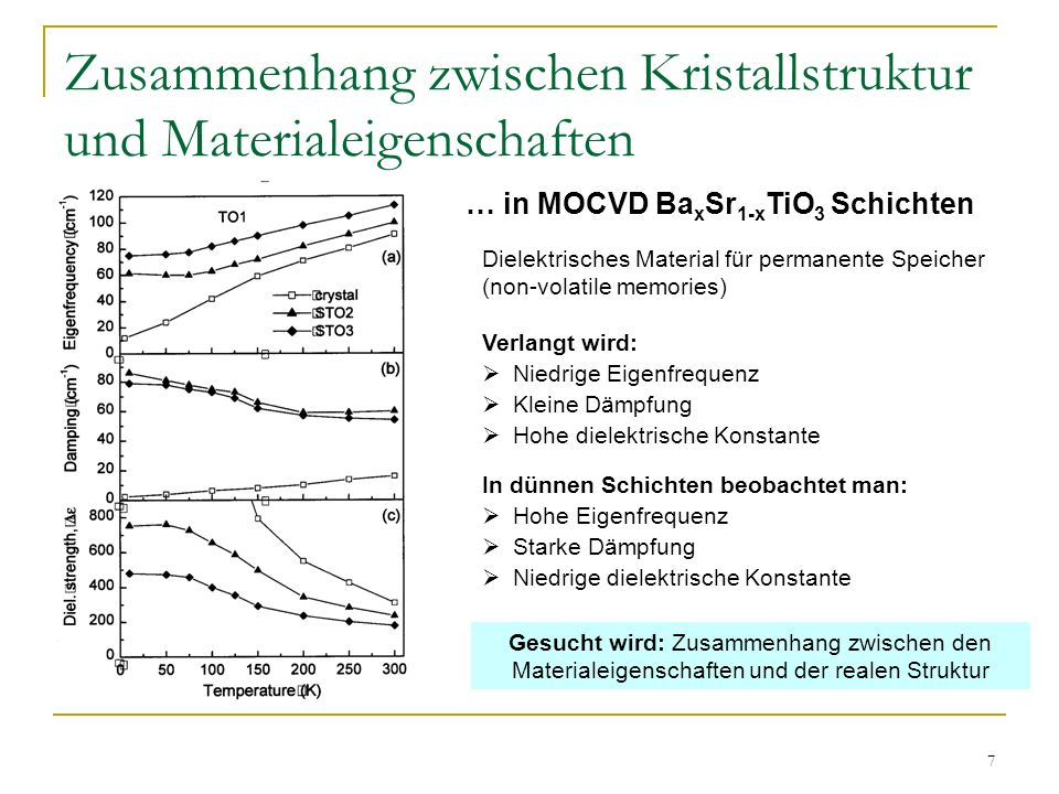 7 Zusammenhang zwischen Kristallstruktur und Materialeigenschaften … in MOCVD Ba x Sr 1-x TiO 3 Schichten Verlangt wird: Niedrige Eigenfrequenz Kleine
