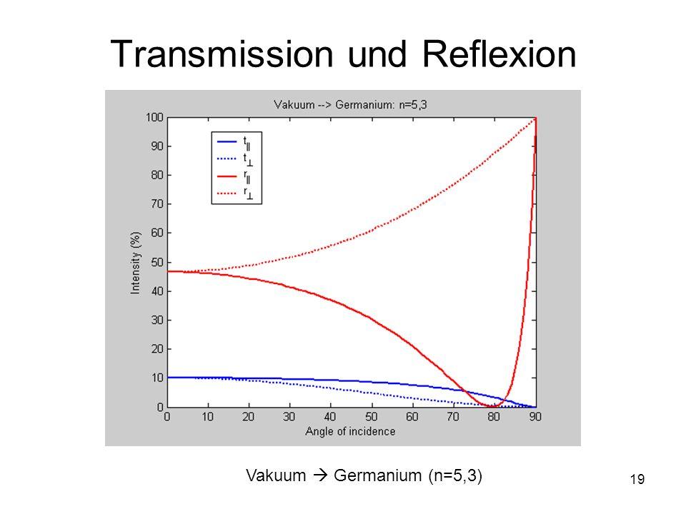 19 Transmission und Reflexion Vakuum Germanium (n=5,3)