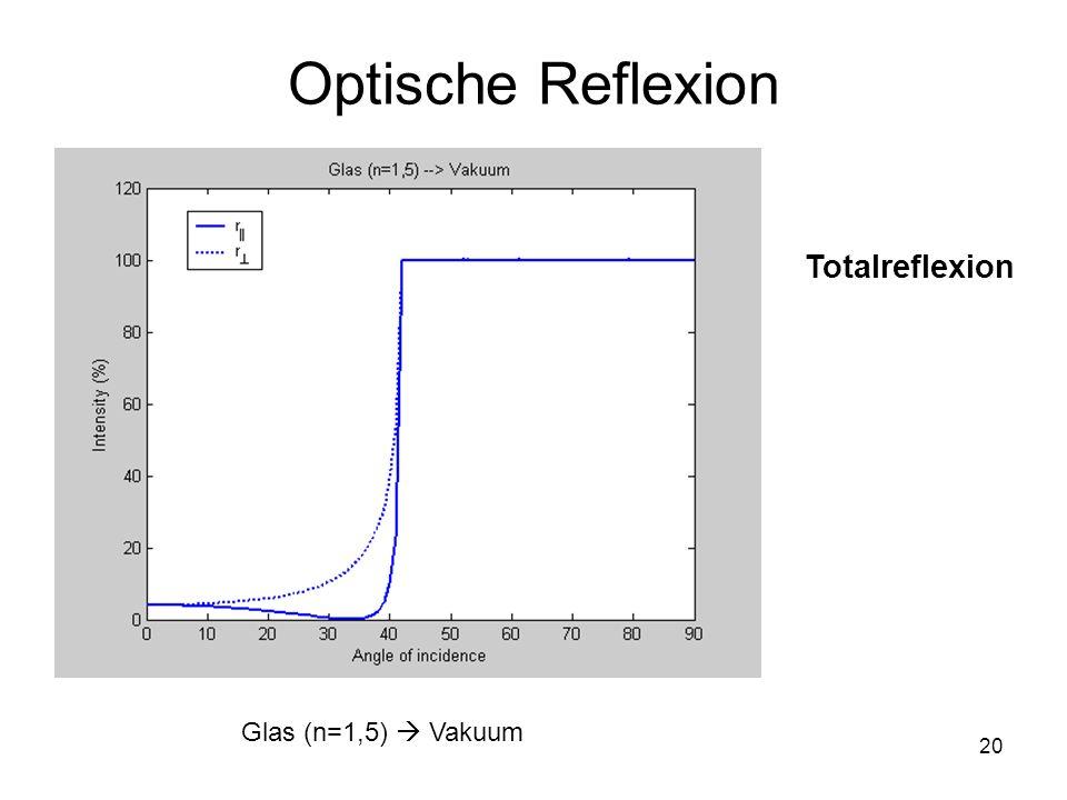 20 Optische Reflexion Glas (n=1,5) Vakuum Totalreflexion