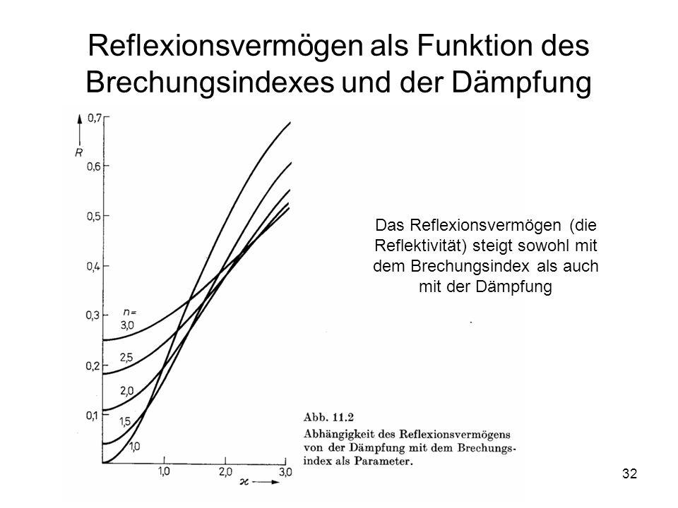 32 Reflexionsvermögen als Funktion des Brechungsindexes und der Dämpfung Das Reflexionsvermögen (die Reflektivität) steigt sowohl mit dem Brechungsind