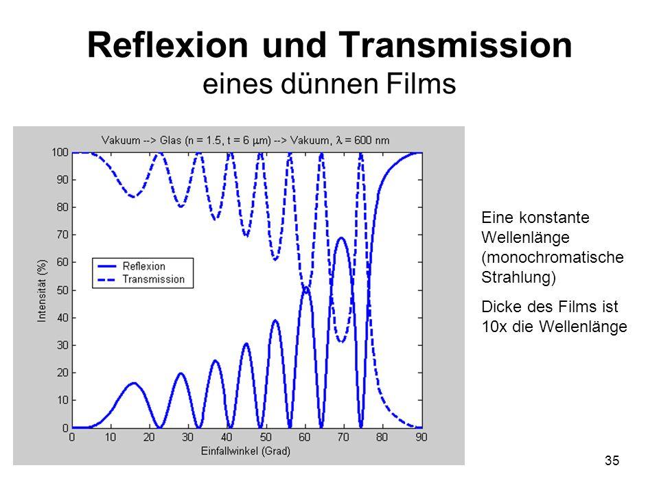 35 Reflexion und Transmission eines dünnen Films Eine konstante Wellenlänge (monochromatische Strahlung) Dicke des Films ist 10x die Wellenlänge