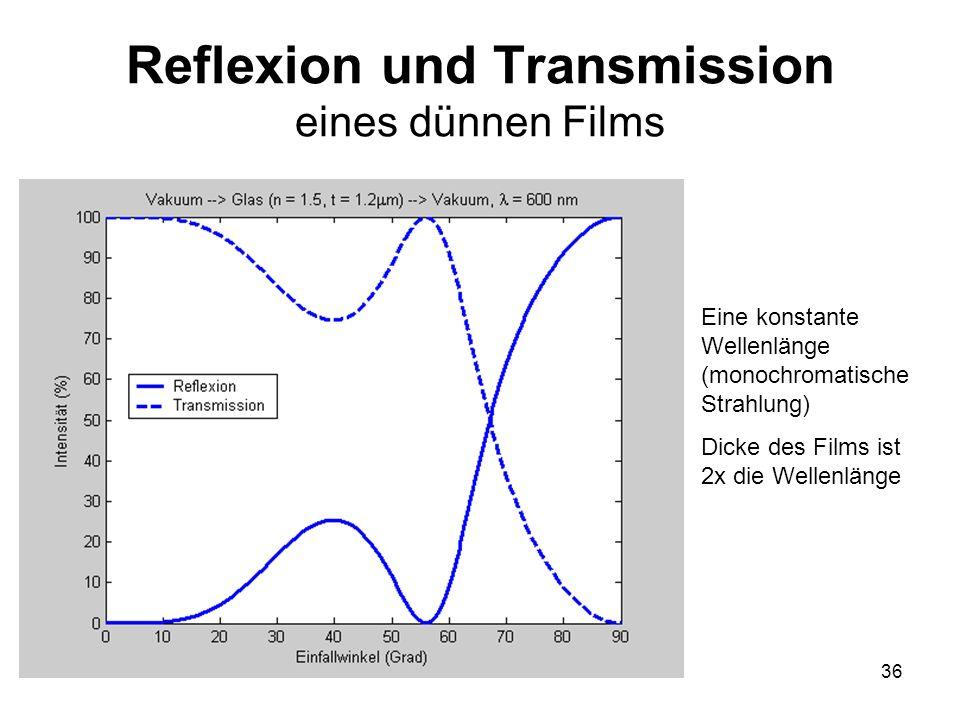 36 Reflexion und Transmission eines dünnen Films Eine konstante Wellenlänge (monochromatische Strahlung) Dicke des Films ist 2x die Wellenlänge