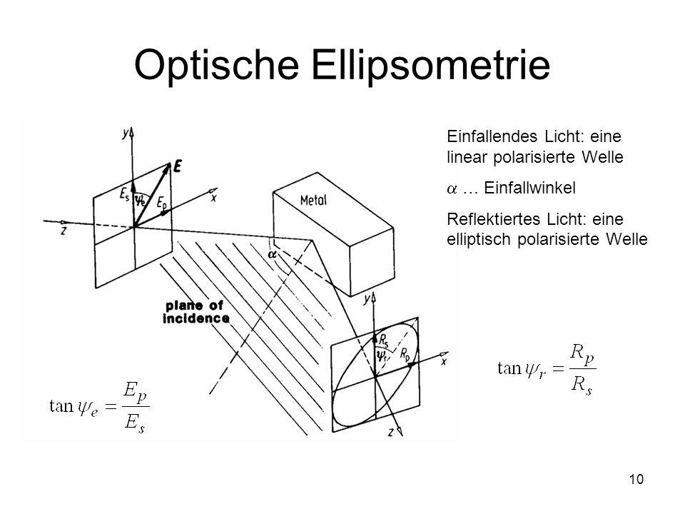 10 Optische Ellipsometrie Einfallendes Licht: eine linear polarisierte Welle … Einfallwinkel Reflektiertes Licht: eine elliptisch polarisierte Welle