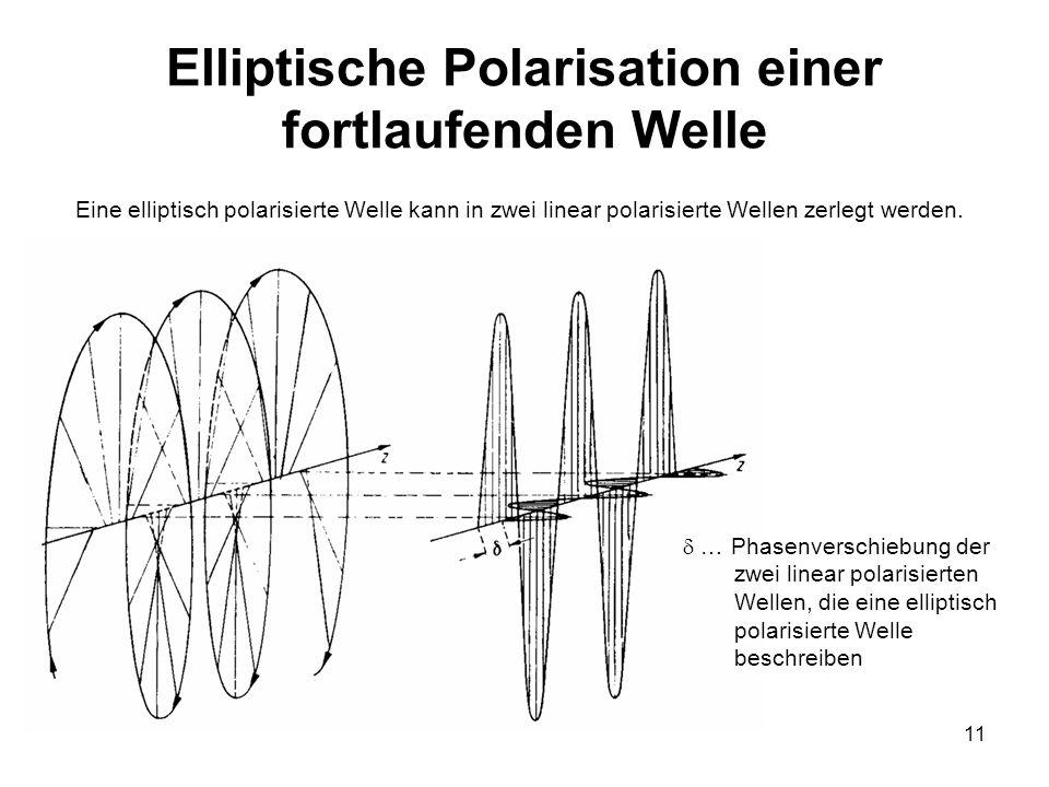 11 Elliptische Polarisation einer fortlaufenden Welle … Phasenverschiebung der zwei linear polarisierten Wellen, die eine elliptisch polarisierte Well