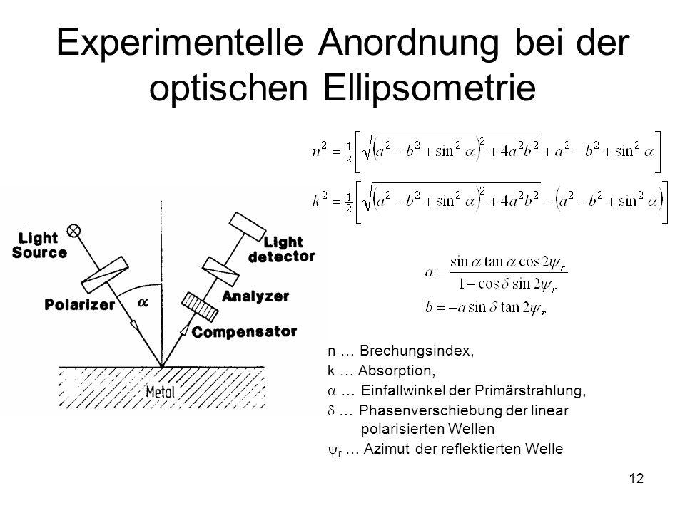 12 Experimentelle Anordnung bei der optischen Ellipsometrie n … Brechungsindex, k … Absorption, … Einfallwinkel der Primärstrahlung, … Phasenverschieb