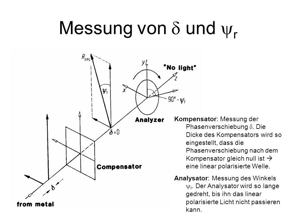 13 Messung von und r Kompensator: Messung der Phasenverschiebung. Die Dicke des Kompensators wird so eingestellt, dass die Phasenverschiebung nach dem
