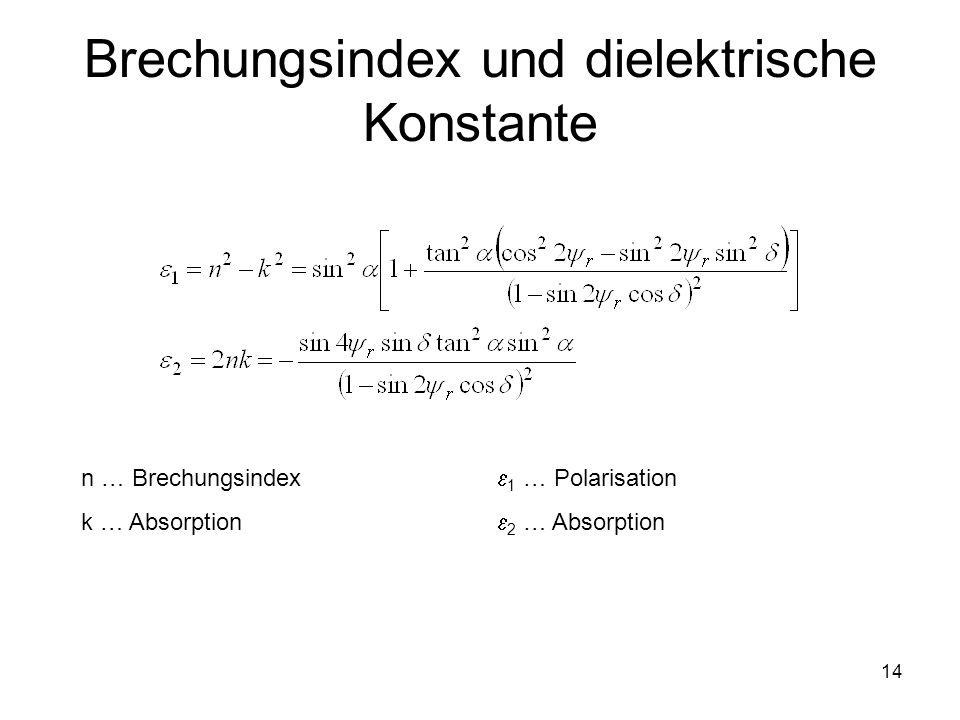 14 Brechungsindex und dielektrische Konstante n … Brechungsindex k … Absorption 1 … Polarisation 2 … Absorption
