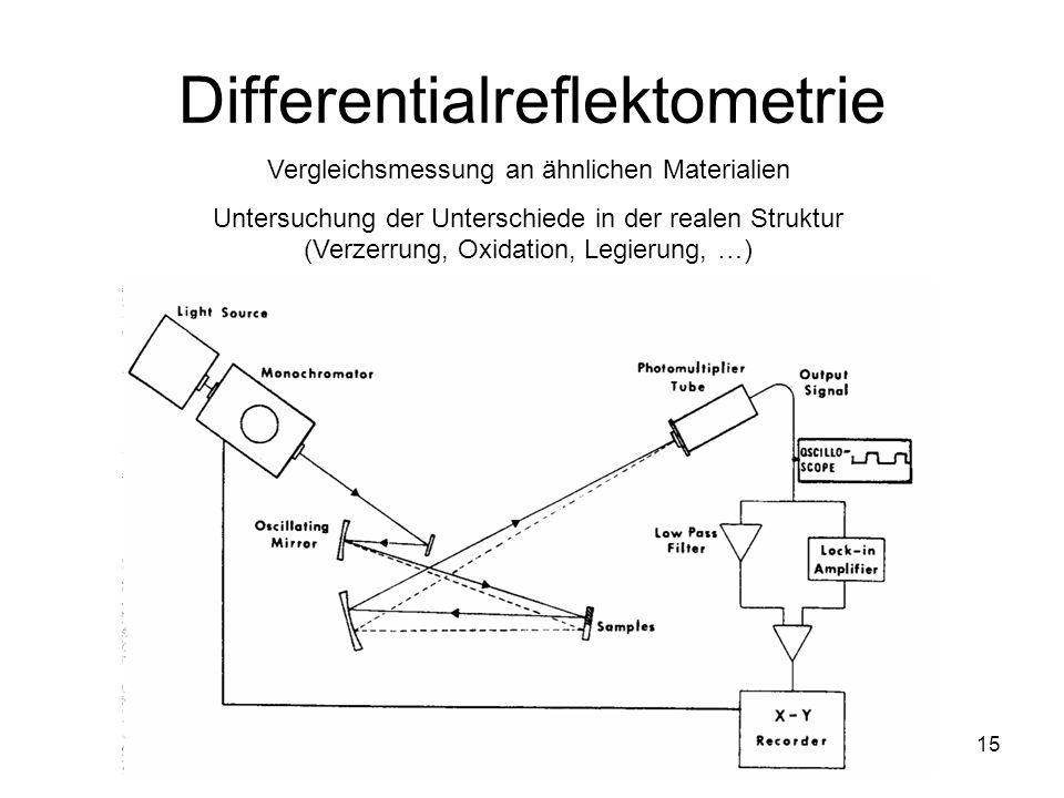15 Differentialreflektometrie Vergleichsmessung an ähnlichen Materialien Untersuchung der Unterschiede in der realen Struktur (Verzerrung, Oxidation,