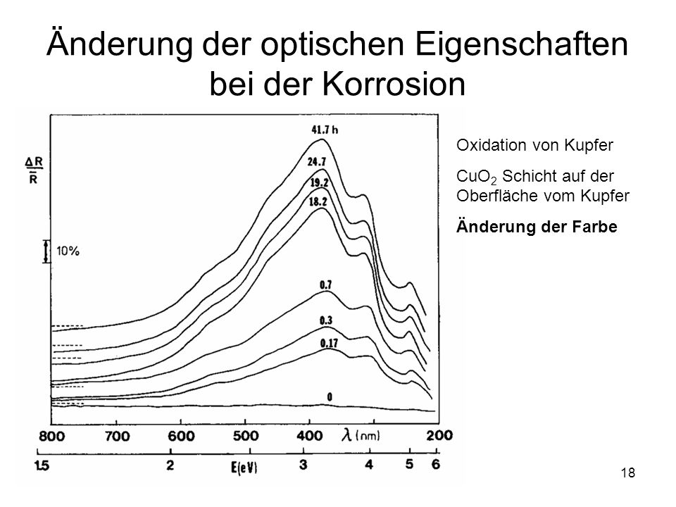 18 Änderung der optischen Eigenschaften bei der Korrosion Oxidation von Kupfer CuO 2 Schicht auf der Oberfläche vom Kupfer Änderung der Farbe