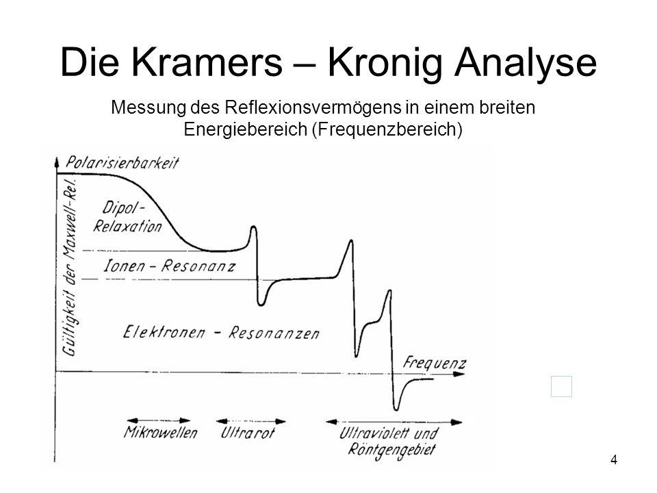 4 Die Kramers – Kronig Analyse Messung des Reflexionsvermögens in einem breiten Energiebereich (Frequenzbereich)