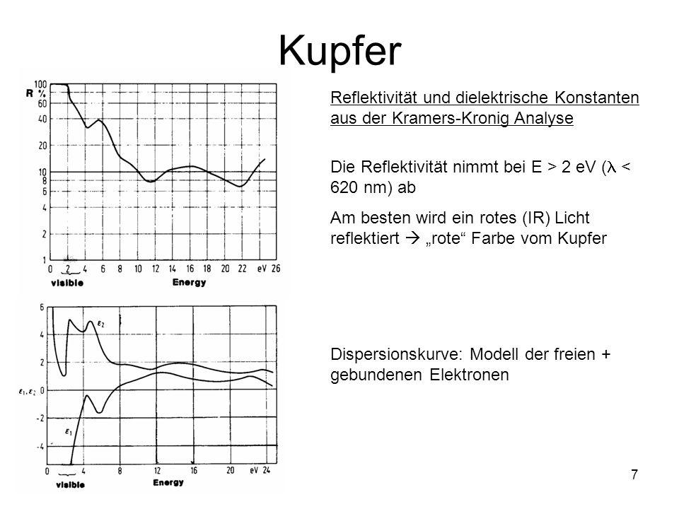 7 Kupfer Reflektivität und dielektrische Konstanten aus der Kramers-Kronig Analyse Die Reflektivität nimmt bei E > 2 eV ( < 620 nm) ab Am besten wird