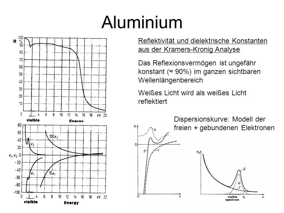 8 Aluminium Reflektivität und dielektrische Konstanten aus der Kramers-Kronig Analyse Das Reflexionsvermögen ist ungefähr konstant ( 90%) im ganzen si