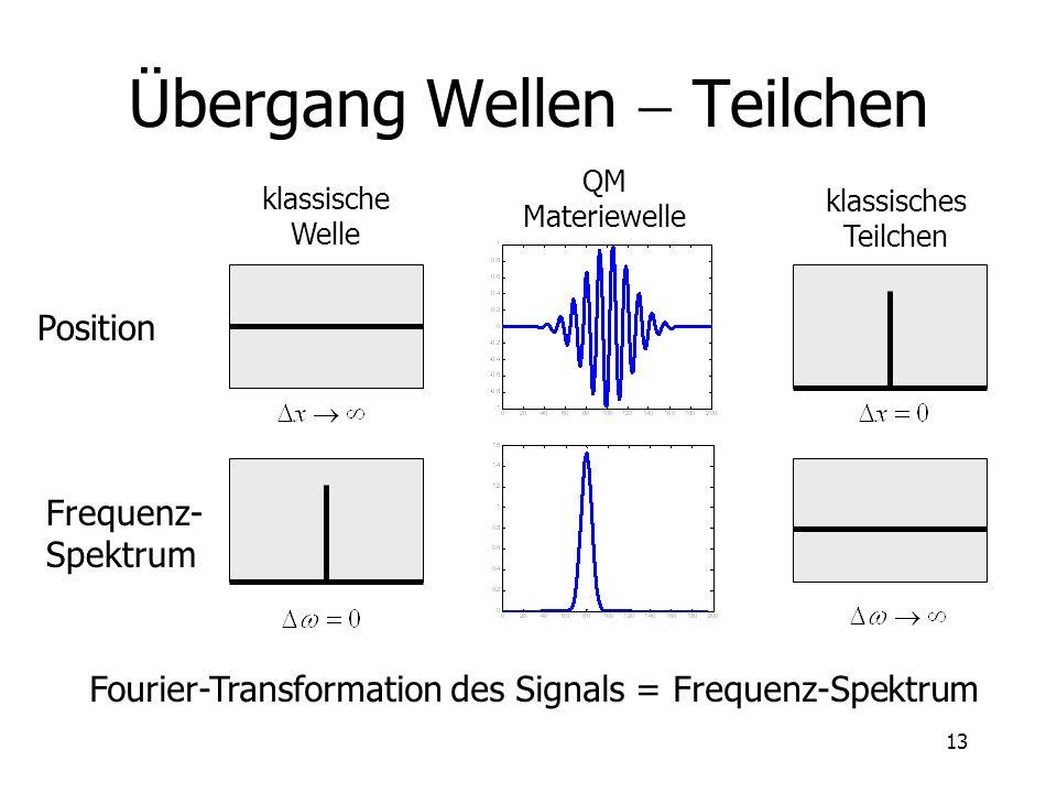 13 Übergang Wellen Teilchen klassische Welle klassisches Teilchen QM Materiewelle Position Frequenz- Spektrum Fourier-Transformation des Signals = Fre