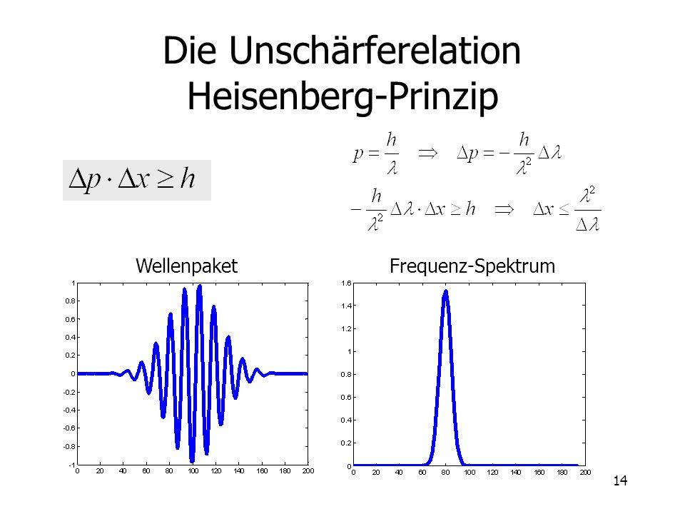 14 Die Unschärferelation Heisenberg-Prinzip WellenpaketFrequenz-Spektrum