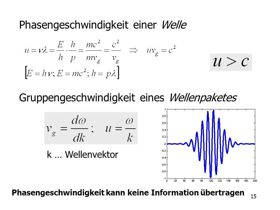 15 Phasengeschwindigkeit einer Welle Gruppengeschwindigkeit eines Wellenpaketes k … Wellenvektor Phasengeschwindigkeit kann keine Information übertrag