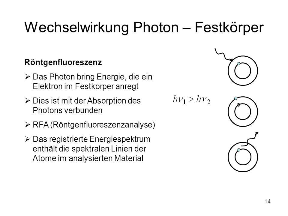 14 Wechselwirkung Photon – Festkörper Röntgenfluoreszenz Das Photon bring Energie, die ein Elektron im Festkörper anregt Dies ist mit der Absorption des Photons verbunden RFA (Röntgenfluoreszenzanalyse) Das registrierte Energiespektrum enthält die spektralen Linien der Atome im analysierten Material