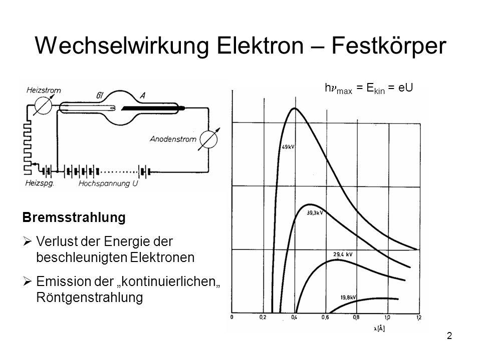 2 Wechselwirkung Elektron – Festkörper Bremsstrahlung Verlust der Energie der beschleunigten Elektronen Emission der kontinuierlichen Röntgenstrahlung h max = E kin = eU