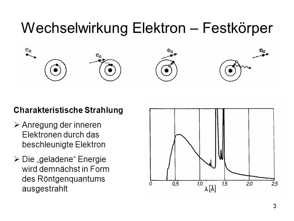 3 Wechselwirkung Elektron – Festkörper Charakteristische Strahlung Anregung der inneren Elektronen durch das beschleunigte Elektron Die geladene Energ