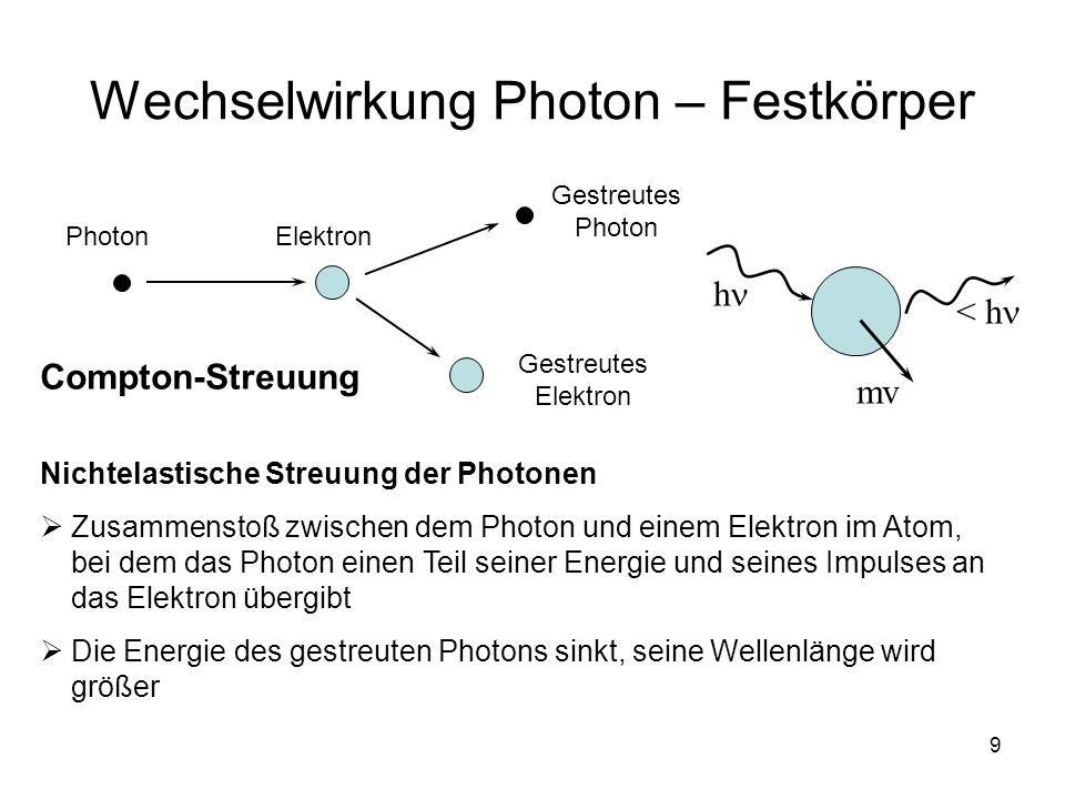 9 Wechselwirkung Photon – Festkörper PhotonElektron Gestreutes Photon Gestreutes Elektron Compton-Streuung Nichtelastische Streuung der Photonen Zusam