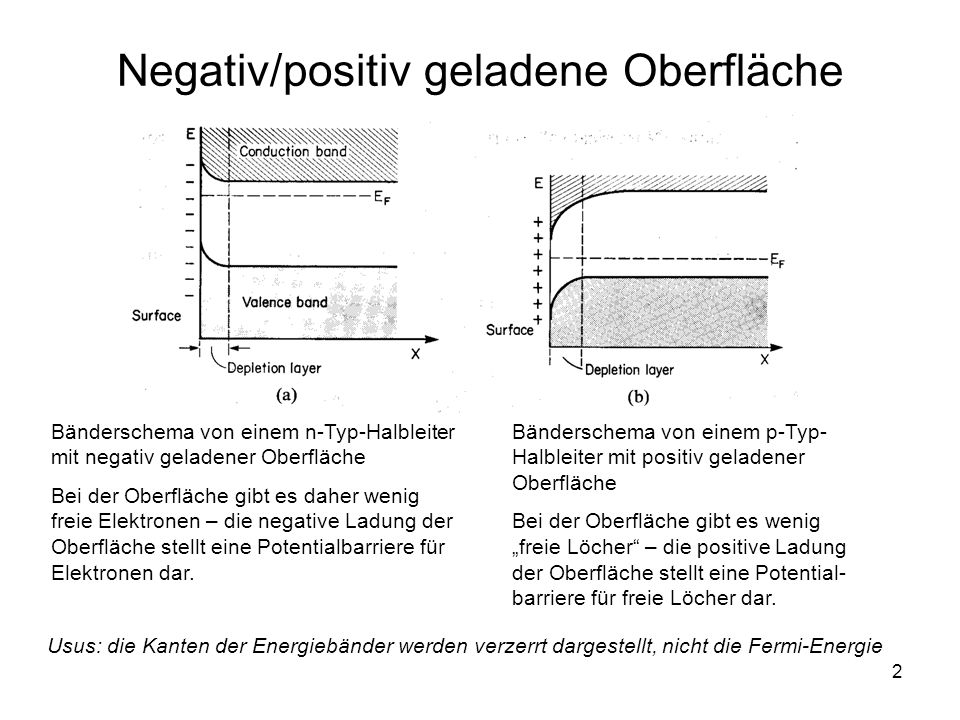 2 Negativ/positiv geladene Oberfläche Bänderschema von einem n-Typ-Halbleiter mit negativ geladener Oberfläche Bei der Oberfläche gibt es daher wenig