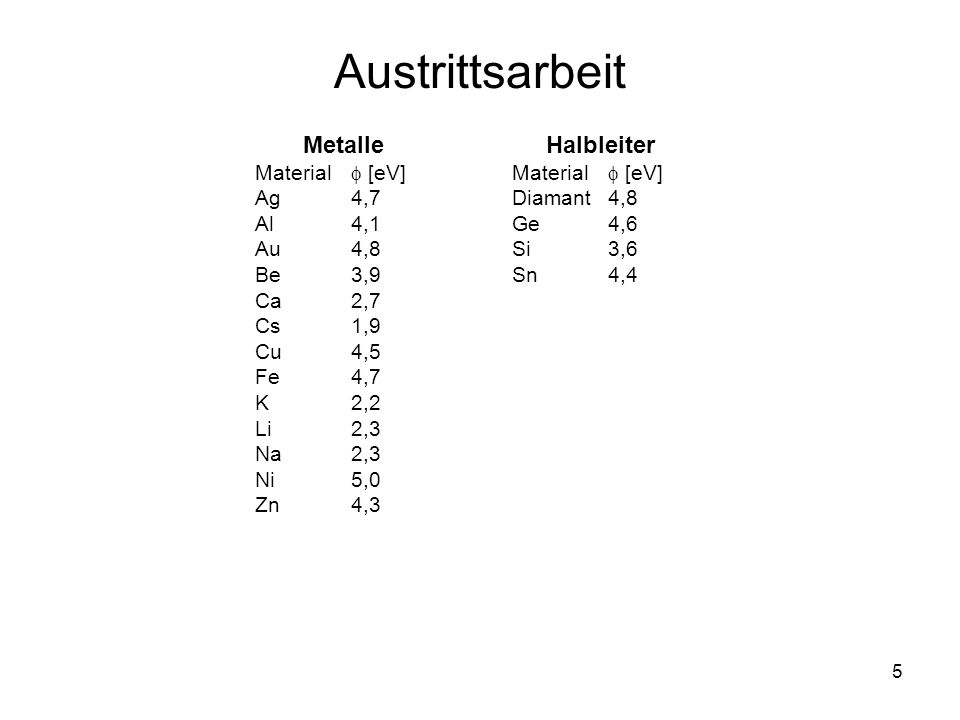 5 Austrittsarbeit Metalle Material [eV] Ag4,7 Al4,1 Au4,8 Be3,9 Ca2,7 Cs1,9 Cu4,5 Fe4,7 K2,2 Li2,3 Na2,3 Ni5,0 Zn4,3 Halbleiter Material [eV] Diamant4
