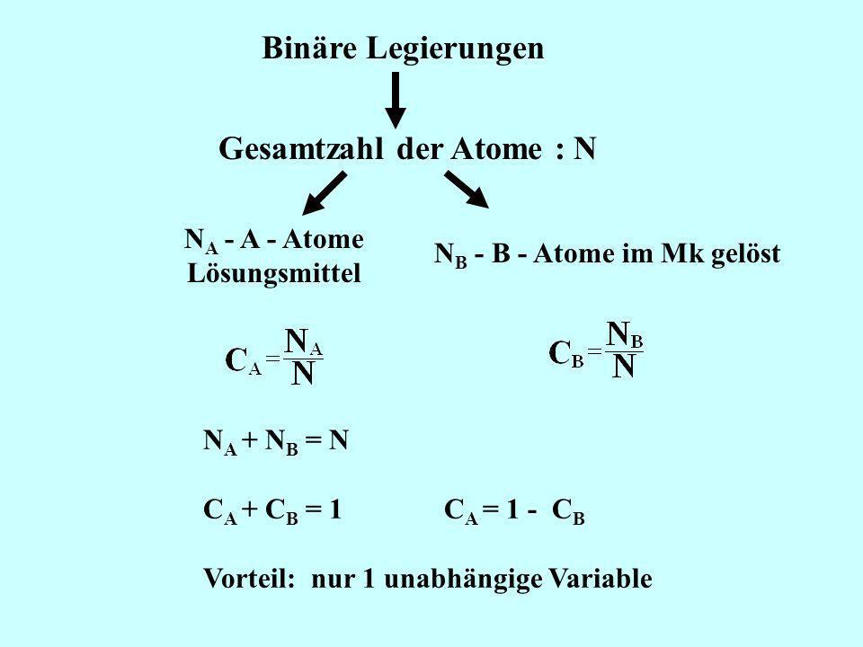 Binäre Legierungen Gesamtzahl der Atome : N N A - A - Atome Lösungsmittel N B - B - Atome im Mk gelöst N A + N B = N C A + C B = 1 C A = 1 - C B Vorte