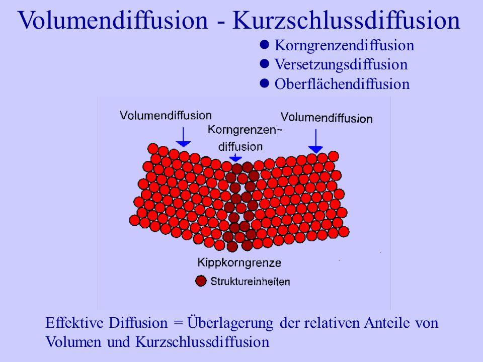 Volumendiffusion - Kurzschlussdiffusion Korngrenzendiffusion Versetzungsdiffusion Oberflächendiffusion Effektive Diffusion = Überlagerung der relativen Anteile von Volumen und Kurzschlussdiffusion