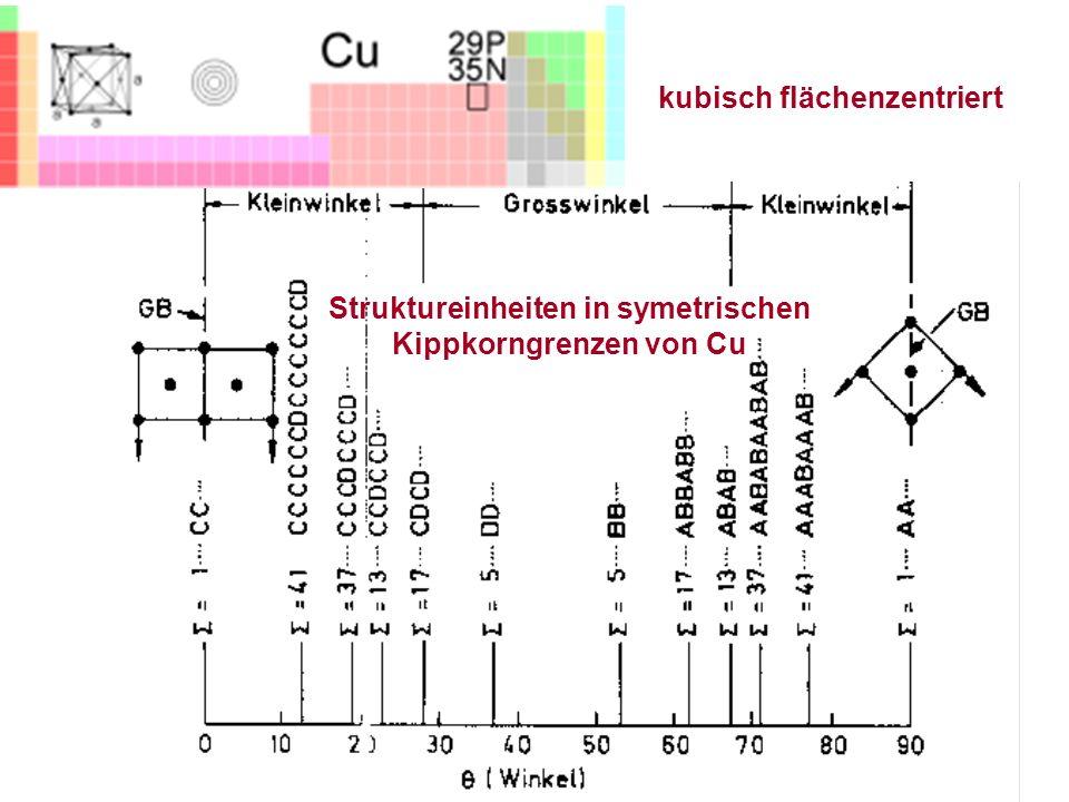 kubisch flächenzentriert Struktureinheiten in symetrischen Kippkorngrenzen von Cu