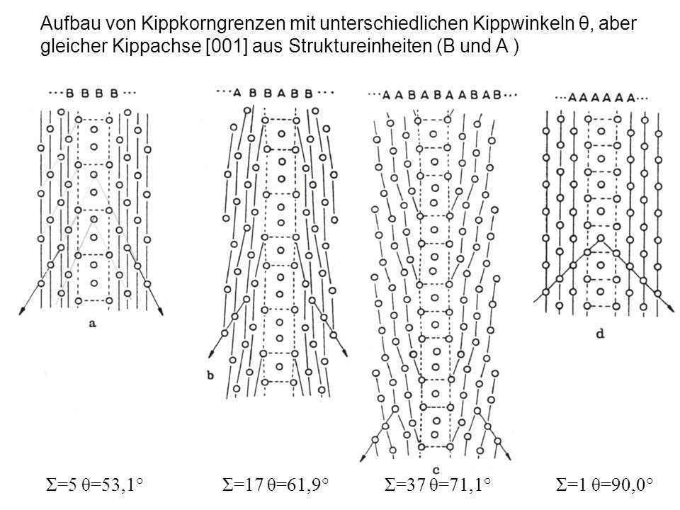Aufbau von Kippkorngrenzen mit unterschiedlichen Kippwinkeln θ, aber gleicher Kippachse [001] aus Struktureinheiten (B und A ) Σ=5 θ=53,1° Σ=17 θ=61,9° Σ=37 θ=71,1° Σ=1 θ=90,0°