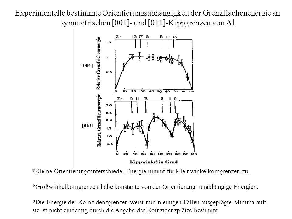 Experimentelle bestimmte Orientierungsabhängigkeit der Grenzflächenenergie an symmetrischen [001]- und [011]-Kippgrenzen von Al *Kleine Orientierungsunterschiede: Energie nimmt für Kleinwinkelkorngrenzen zu.
