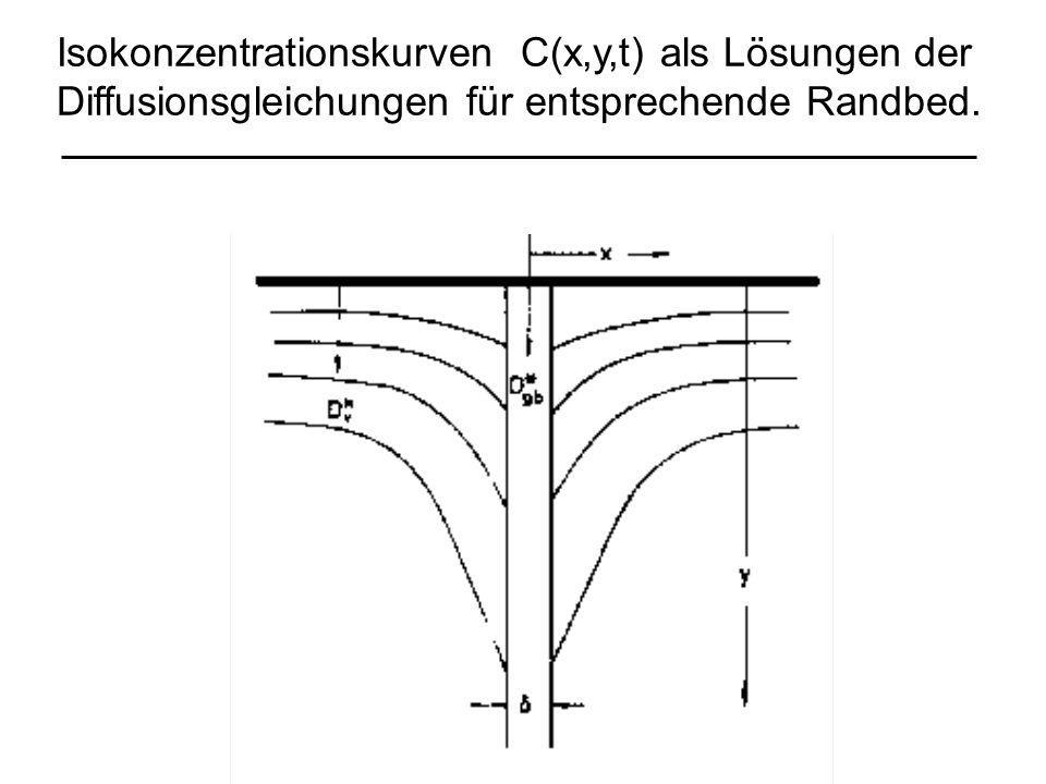 Isokonzentrationskurven C(x,y,t) als Lösungen der Diffusionsgleichungen für entsprechende Randbed.