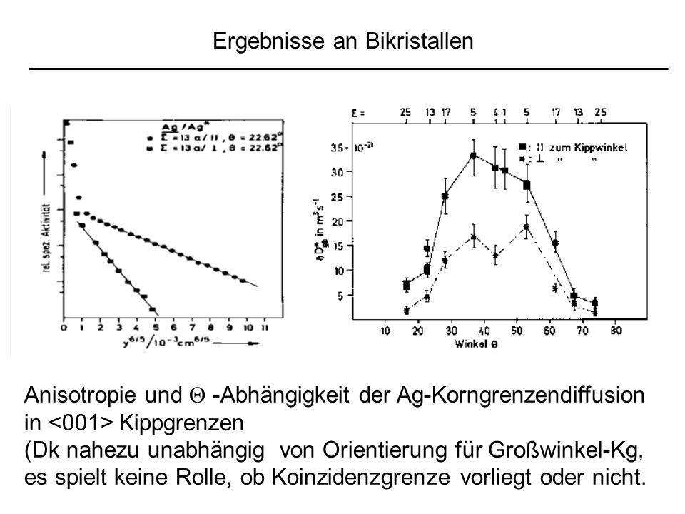 Ergebnisse an Bikristallen Anisotropie und -Abhängigkeit der Ag-Korngrenzendiffusion in Kippgrenzen (Dk nahezu unabhängig von Orientierung für Großwinkel-Kg, es spielt keine Rolle, ob Koinzidenzgrenze vorliegt oder nicht.