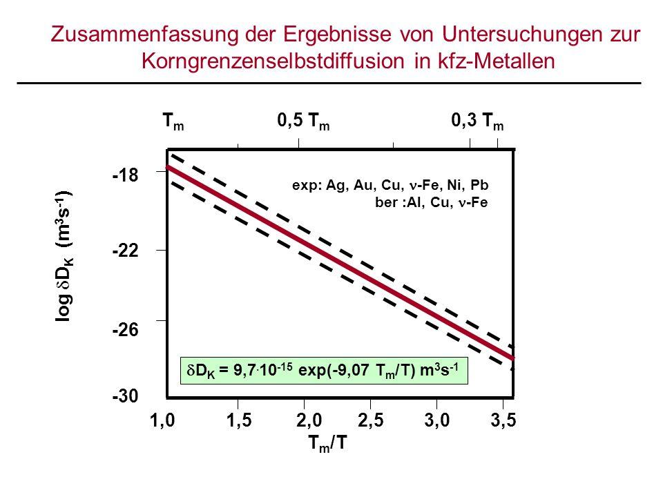 Zusammenfassung der Ergebnisse von Untersuchungen zur Korngrenzenselbstdiffusion in kfz-Metallen T m 0,5 T m 0,3 T m log D K (m 3 s -1 ) -18 -22 -26 -30 1,0 1,5 2,0 2,5 3,0 3,5 T m /T D K = 9,7.