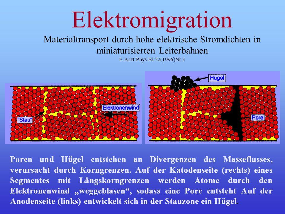 Elektromigration Materialtransport durch hohe elektrische Stromdichten in miniaturisierten Leiterbahnen E.Arzt:Phys.Bl.52(1996)Nr.3 Poren und Hügel entstehen an Divergenzen des Masseflusses, verursacht durch Korngrenzen.