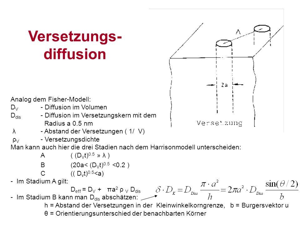 Analog dem Fisher-Modell: D V - Diffusion im Volumen D dis - Diffusion im Versetzungskern mit dem Radius a 0.5 nm λ- Abstand der Versetzungen ( 1/ V) ρ V - Versetzungsdichte Man kann auch hier die drei Stadien nach dem Harrisonmodell unterscheiden: A( (D V t) 0.5 » λ ) B(20a< (D V t) 0.5 <0.2 ) C (( D v t) 0.5 <a) - Im Stadium A gilt: D eff = D V + πa 2 ρ V D dis - Im Stadium B kann man D dis abschätzen: h = Abstand der Versetzungen in der Kleinwinkelkorngrenze, b = Burgersvektor u θ = Orientierungsunterschied der benachbarten Körner Versetzungs- diffusion