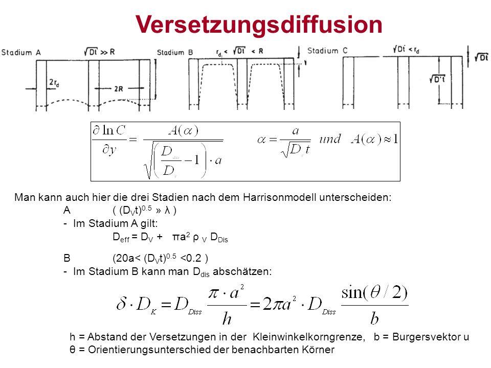 Man kann auch hier die drei Stadien nach dem Harrisonmodell unterscheiden: A( (D V t) 0.5 » λ ) - Im Stadium A gilt: D eff = D V + πa 2 ρ V D Dis B(20a< (D V t) 0.5 <0.2 ) - Im Stadium B kann man D dis abschätzen: h = Abstand der Versetzungen in der Kleinwinkelkorngrenze, b = Burgersvektor u θ = Orientierungsunterschied der benachbarten Körner Versetzungsdiffusion
