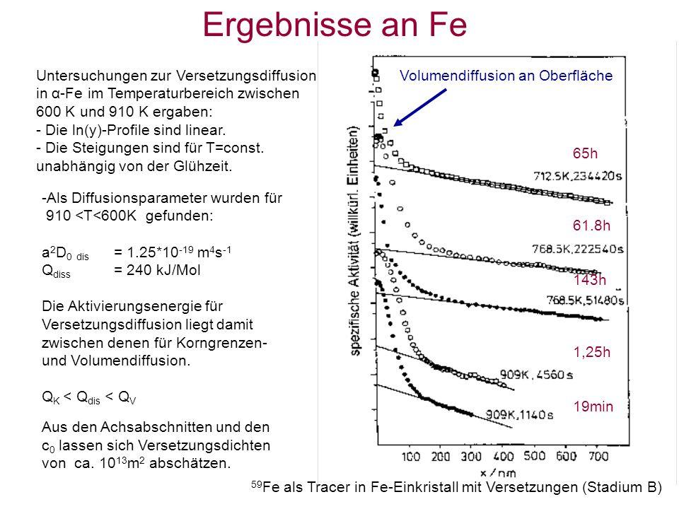 Untersuchungen zur Versetzungsdiffusion in α-Fe im Temperaturbereich zwischen 600 K und 910 K ergaben: - Die ln(y)-Profile sind linear.