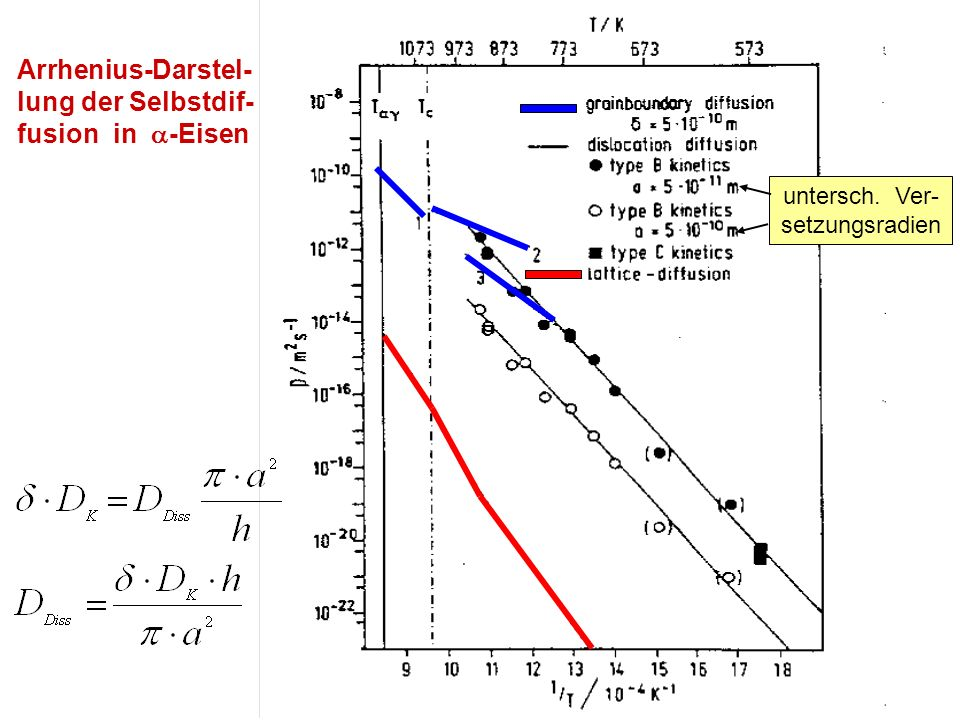 Arrhenius-Darstel- lung der Selbstdif- fusion in -Eisen untersch. Ver- setzungsradien