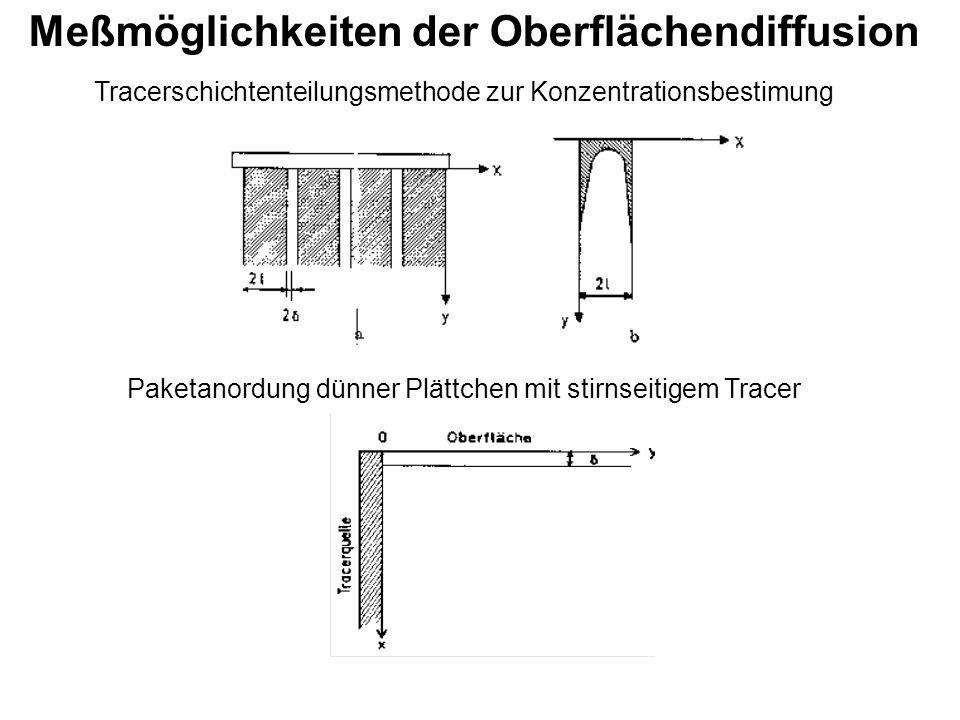 Meßmöglichkeiten der Oberflächendiffusion Tracerschichtenteilungsmethode zur Konzentrationsbestimung Paketanordung dünner Plättchen mit stirnseitigem Tracer